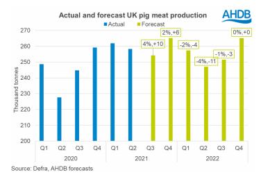 AHDB Pork Outlook Production forecast