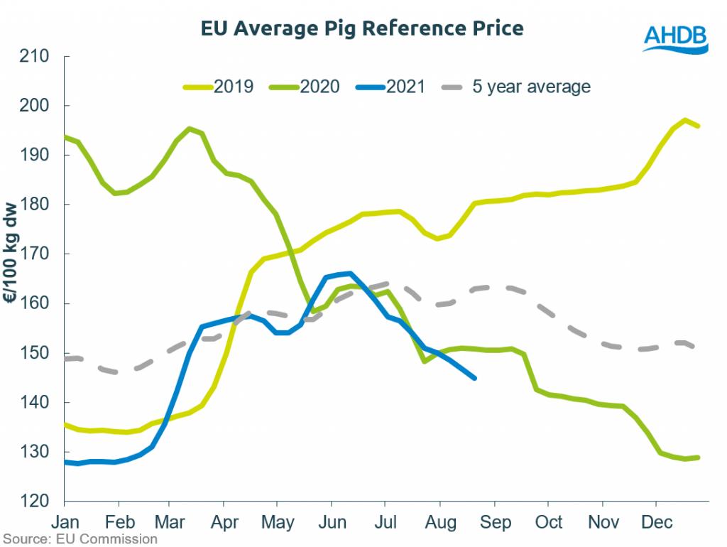 EU pig prices